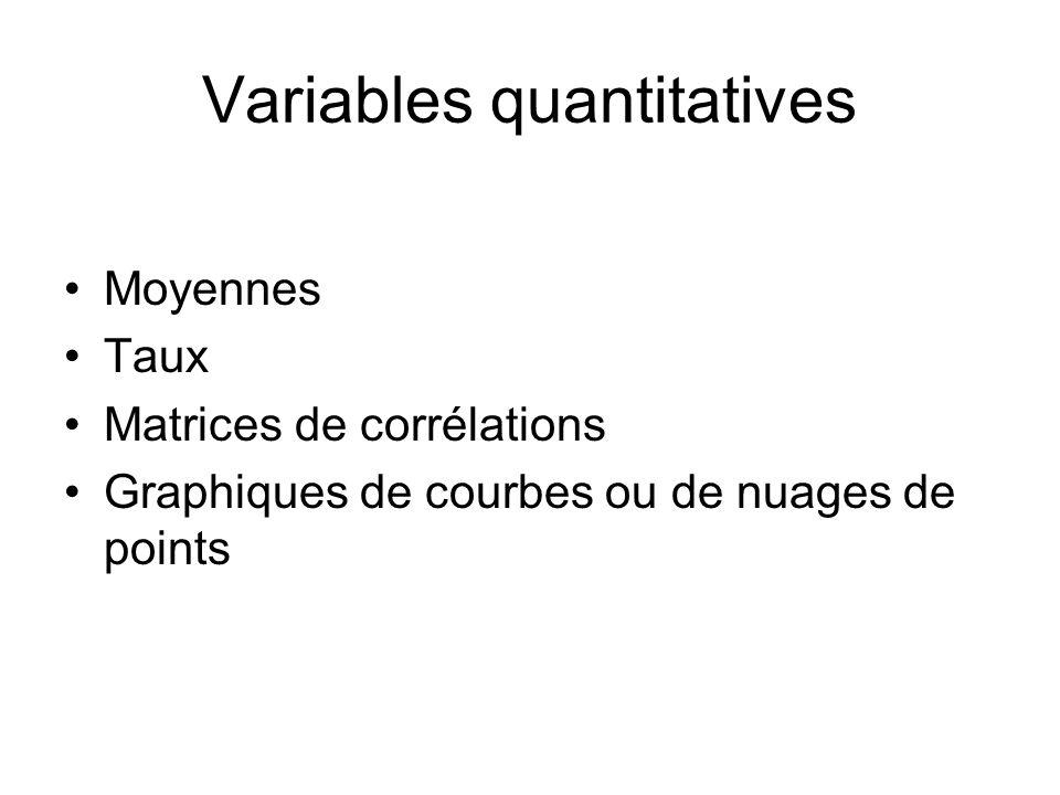 Variables quantitatives Moyennes Taux Matrices de corrélations Graphiques de courbes ou de nuages de points