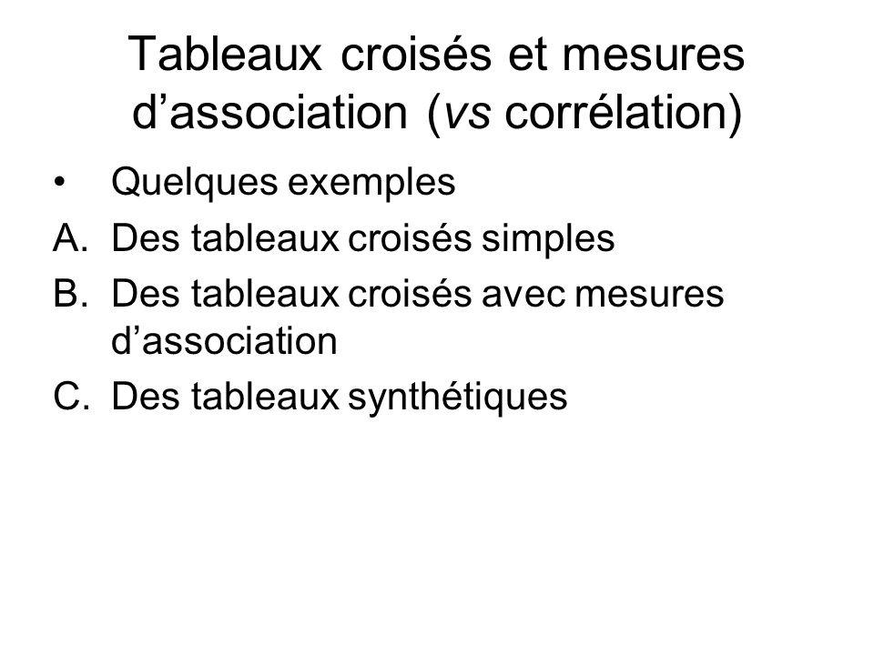 Tableaux croisés et mesures dassociation (vs corrélation) Quelques exemples A.Des tableaux croisés simples B.Des tableaux croisés avec mesures dassoci