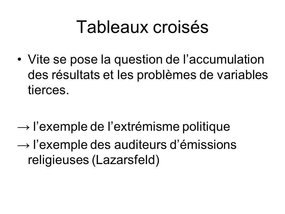 Tableaux croisés Vite se pose la question de laccumulation des résultats et les problèmes de variables tierces. lexemple de lextrémisme politique lexe