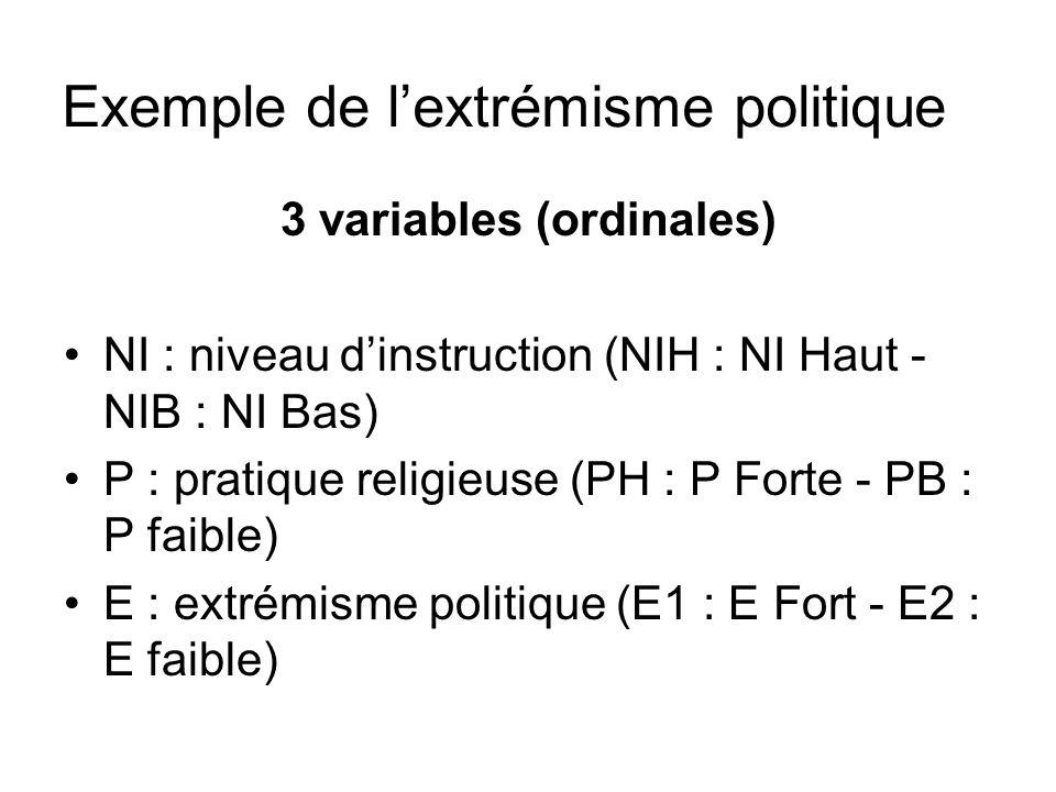 3 variables (ordinales) NI : niveau dinstruction (NIH : NI Haut - NIB : NI Bas) P : pratique religieuse (PH : P Forte - PB : P faible) E : extrémisme politique (E1 : E Fort - E2 : E faible) Exemple de lextrémisme politique