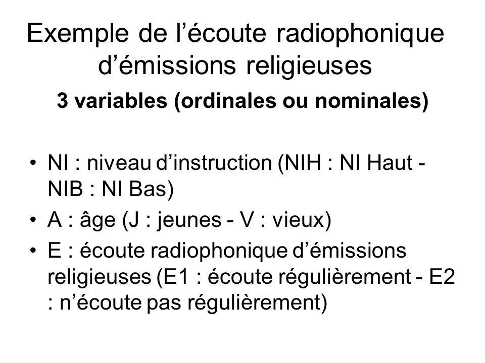 3 variables (ordinales ou nominales) NI : niveau dinstruction (NIH : NI Haut - NIB : NI Bas) A : âge (J : jeunes - V : vieux) E : écoute radiophonique démissions religieuses (E1 : écoute régulièrement - E2 : nécoute pas régulièrement) Exemple de lécoute radiophonique démissions religieuses