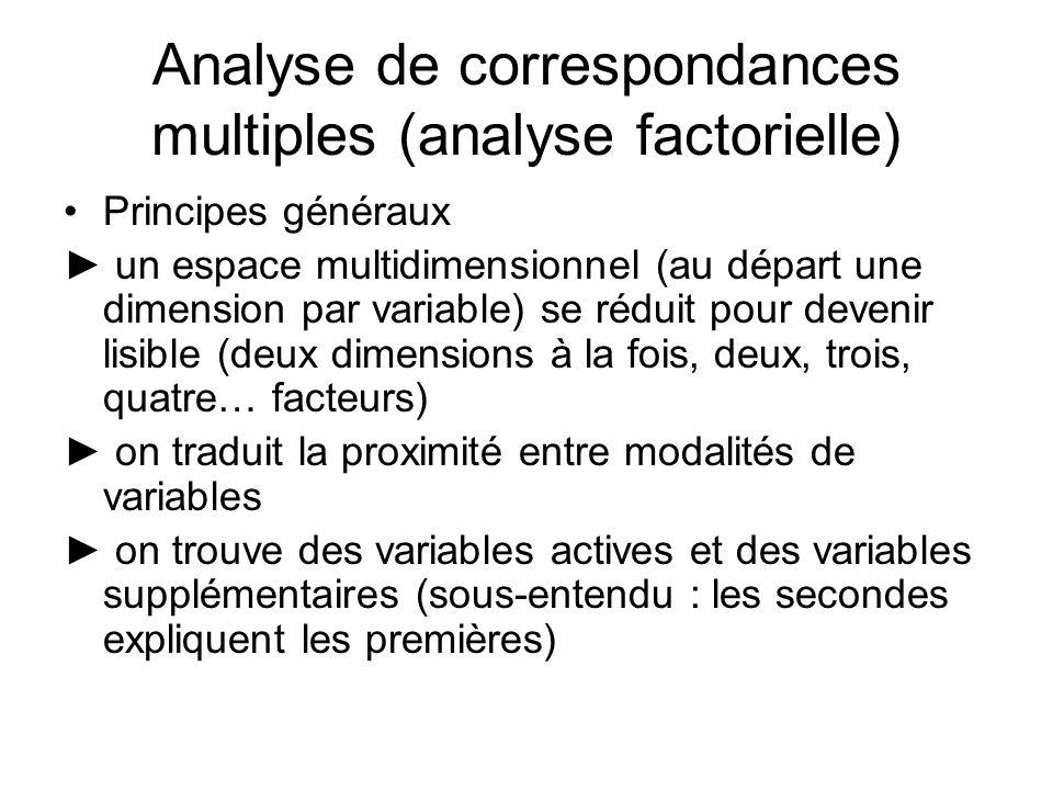 Principes généraux un espace multidimensionnel (au départ une dimension par variable) se réduit pour devenir lisible (deux dimensions à la fois, deux,