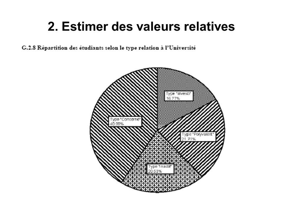 Tableaux croisés et mesures dassociation (vs corrélation) Quelques exemples A.Des tableaux croisés simples B.Des tableaux croisés avec mesures dassociation C.Des tableaux synthétiques