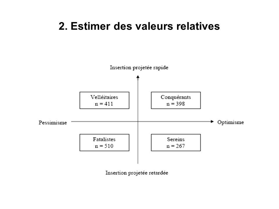 Tableaux croisés Vite se pose la question de laccumulation des résultats et les problèmes de variables tierces.