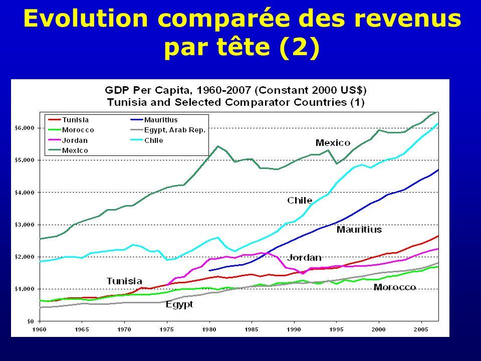 Evolution comparée des revenus par tête (2)
