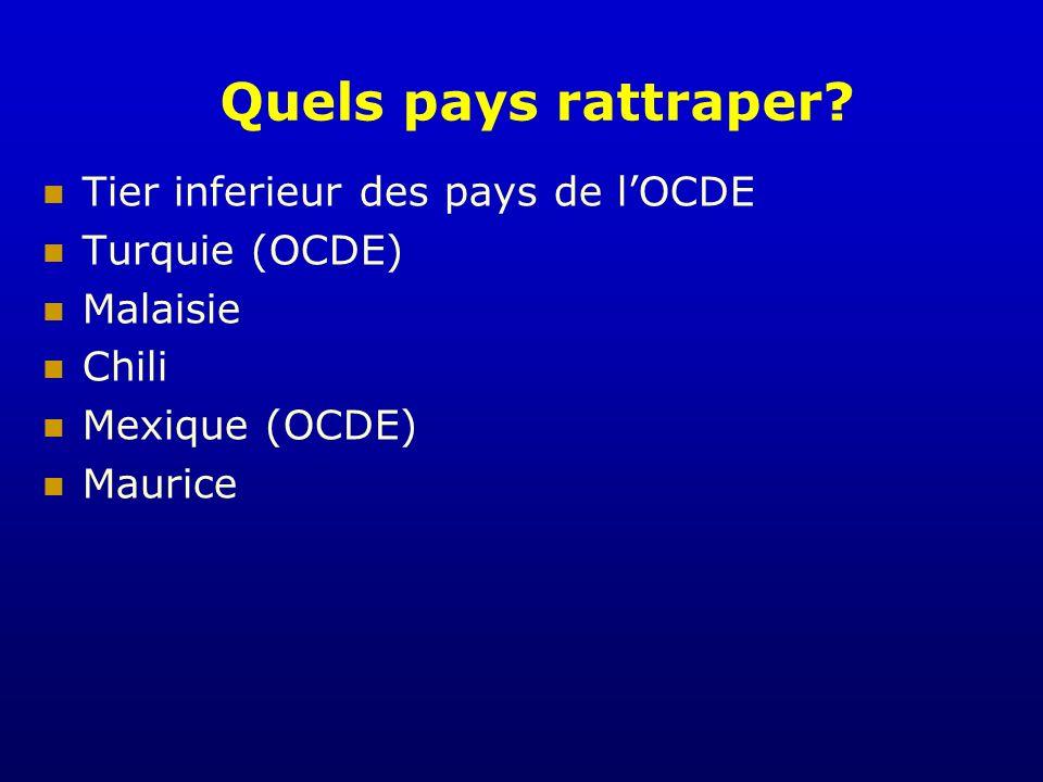 Quels pays rattraper? Tier inferieur des pays de lOCDE Turquie (OCDE) Malaisie Chili Mexique (OCDE) Maurice