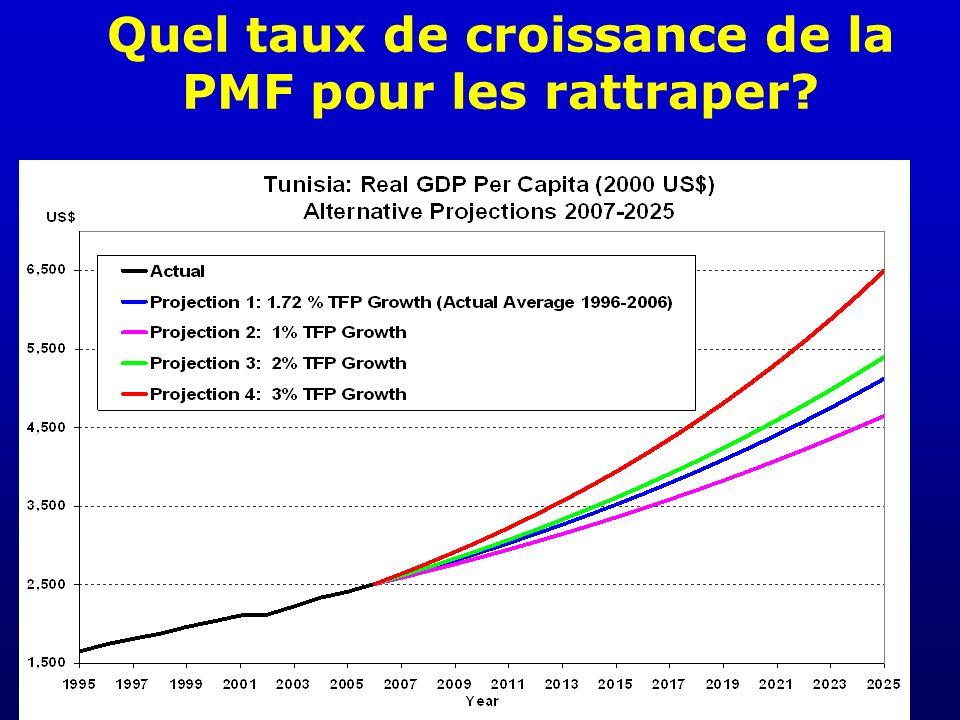Quel taux de croissance de la PMF pour les rattraper?
