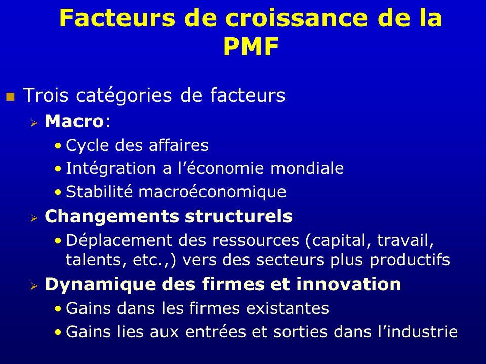 Facteurs de croissance de la PMF Trois catégories de facteurs Macro: Cycle des affaires Intégration a léconomie mondiale Stabilité macroéconomique Cha