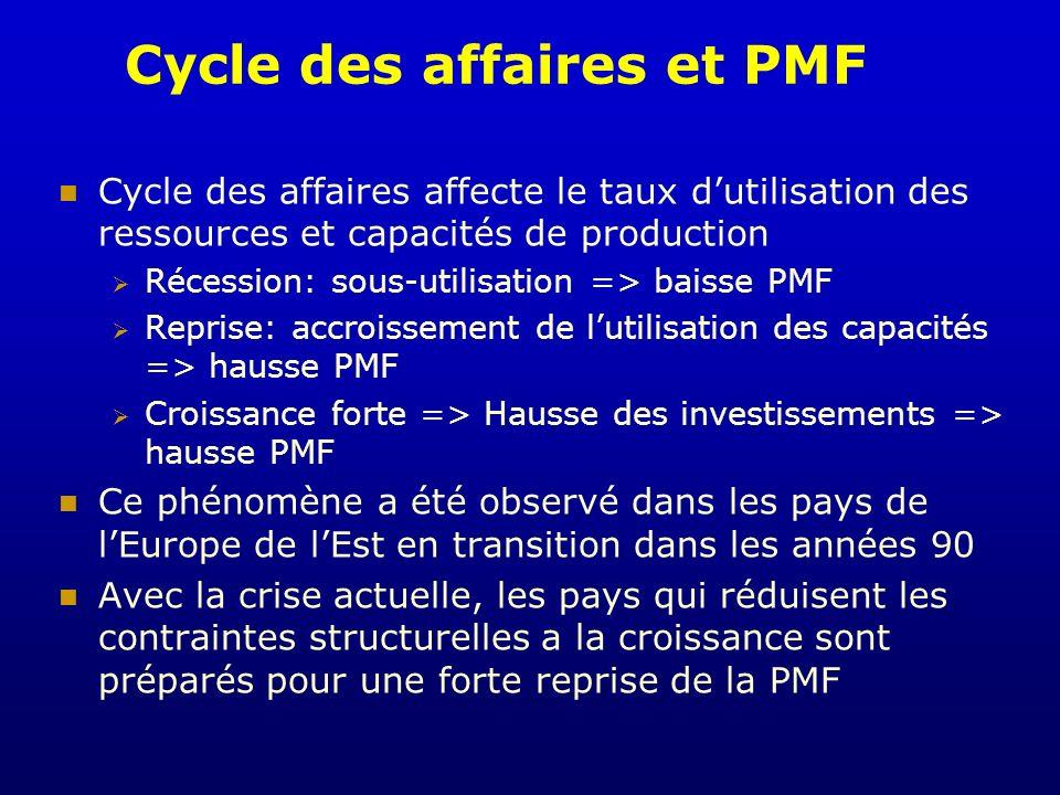 Cycle des affaires et PMF Cycle des affaires affecte le taux dutilisation des ressources et capacités de production Récession: sous-utilisation => bai
