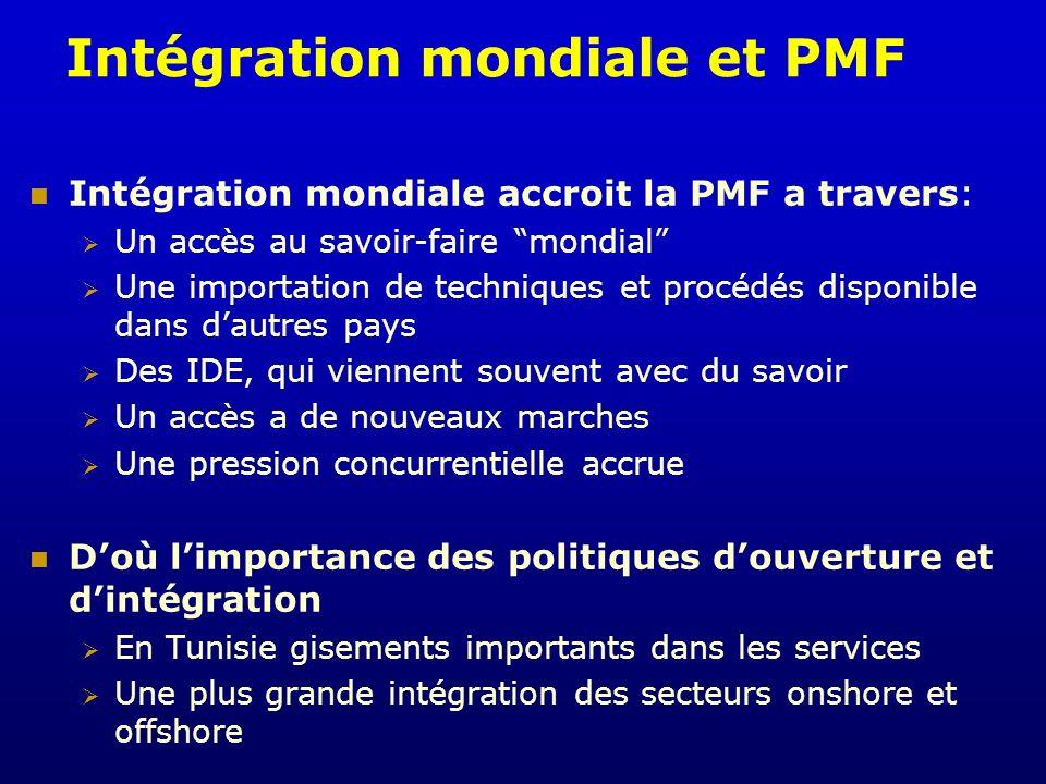 Intégration mondiale et PMF Intégration mondiale accroit la PMF a travers: Un accès au savoir-faire mondial Une importation de techniques et procédés
