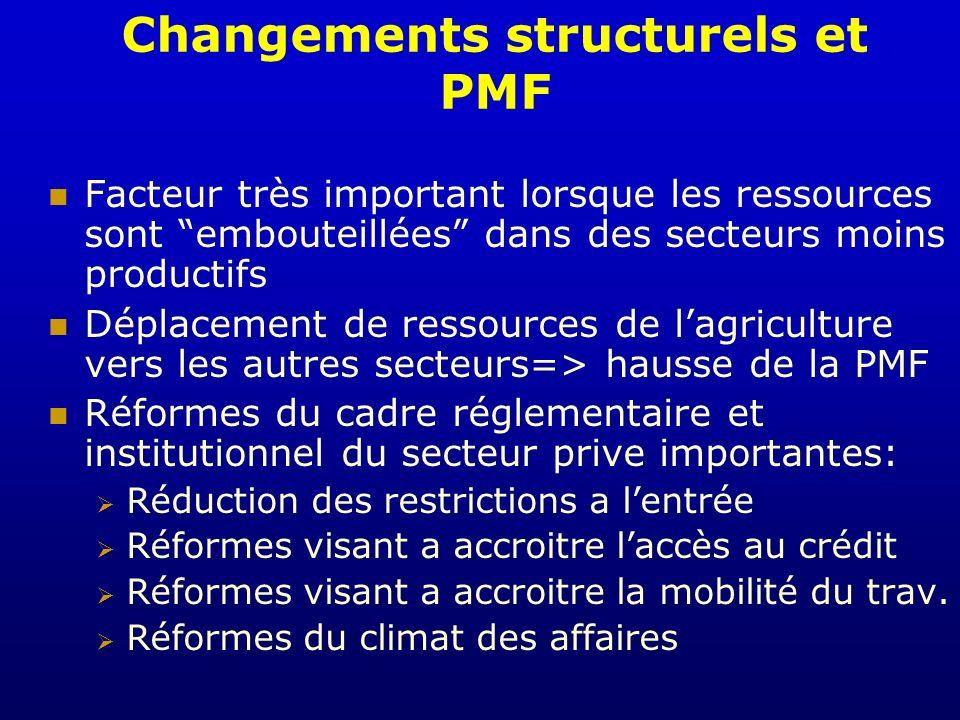 Changements structurels et PMF Facteur très important lorsque les ressources sont embouteillées dans des secteurs moins productifs Déplacement de ress