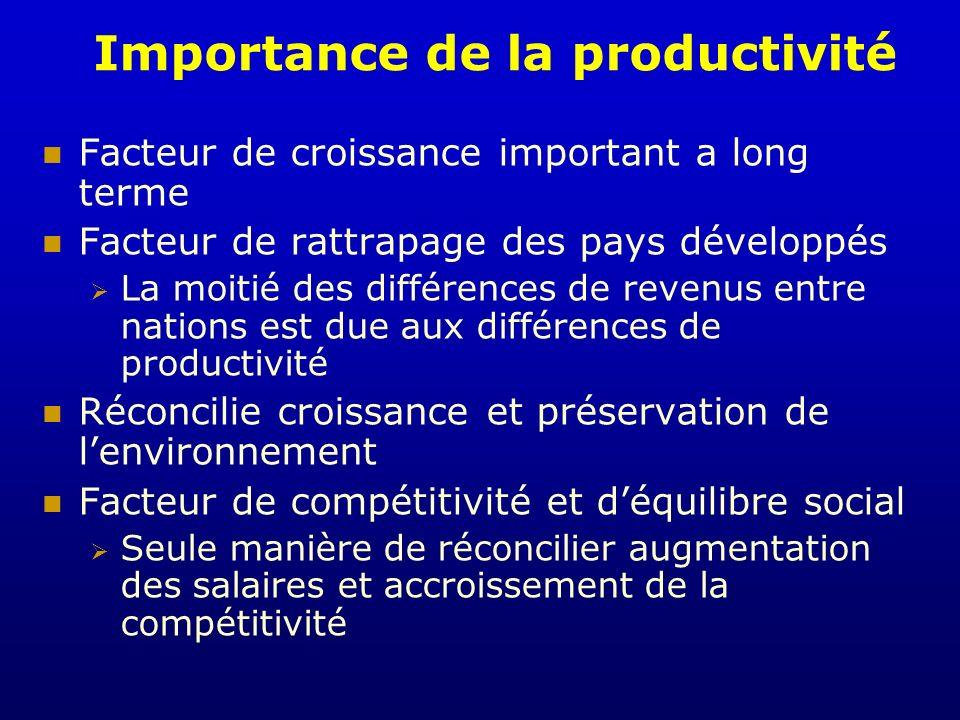 Importance de la productivité Facteur de croissance important a long terme Facteur de rattrapage des pays développés La moitié des différences de reve