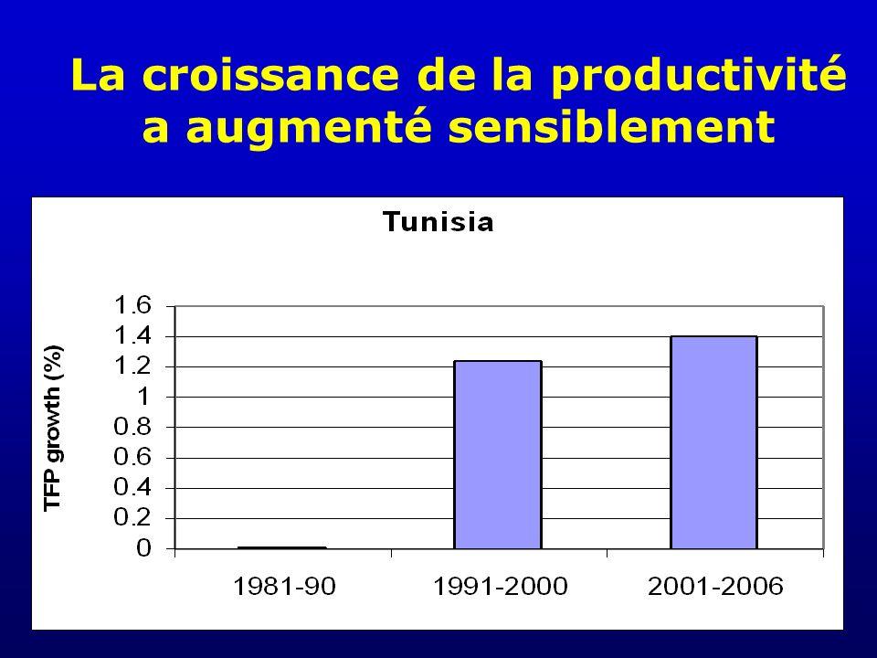 La croissance de la productivité a augmenté sensiblement