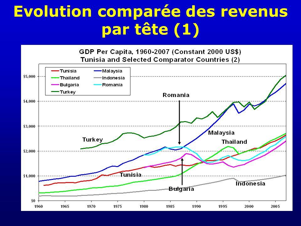 Evolution comparée des revenus par tête (1)