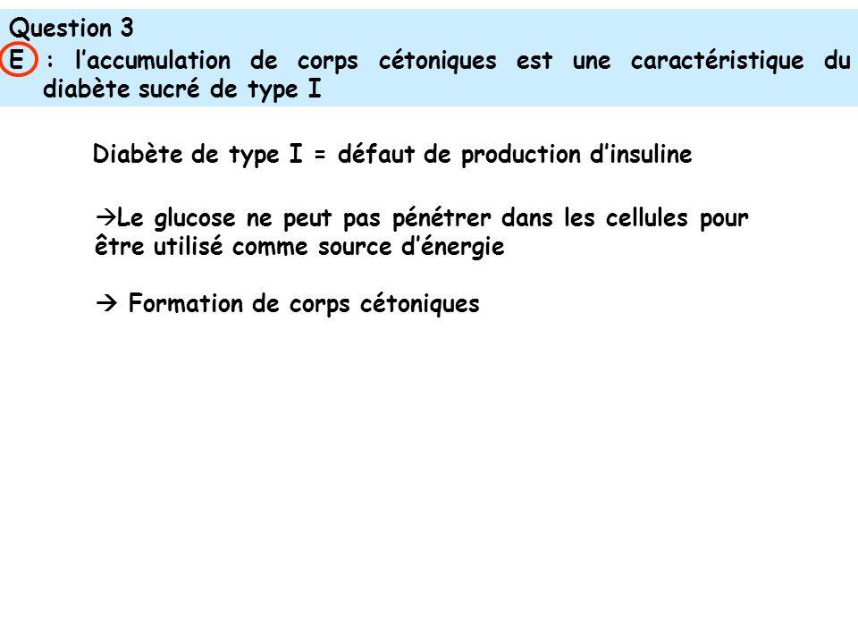 Question 3 E : laccumulation de corps cétoniques est une caractéristique du diabète sucré de type I Diabète de type I = défaut de production dinsuline Le glucose ne peut pas pénétrer dans les cellules pour être utilisé comme source dénergie Formation de corps cétoniques