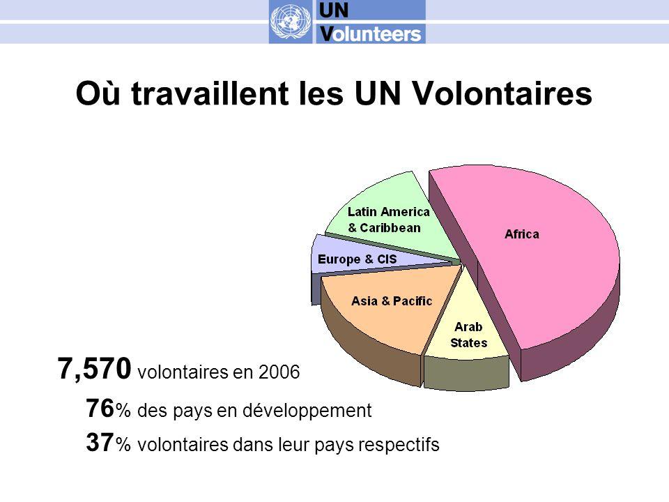 Où travaillent les UN Volontaires 7,570 volontaires en 2006 76 % des pays en développement 37 % volontaires dans leur pays respectifs