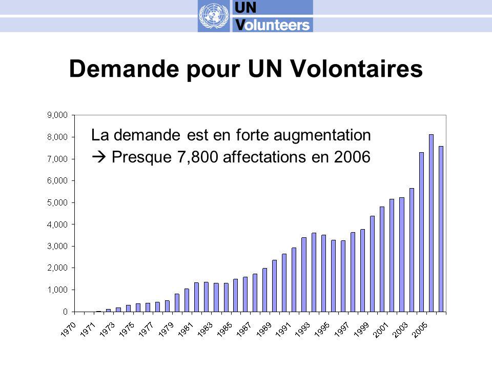Demande pour UN Volontaires La demande est en forte augmentation Presque 7,800 affectations en 2006