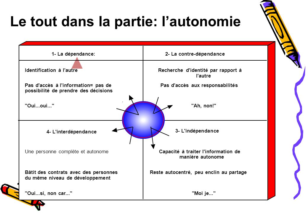 Léquipe et les lois de la systémique Le tout (léquipe) est supérieur à la somme des parties (les individus) Le système se dégrade de manière irréversible (entropie)..