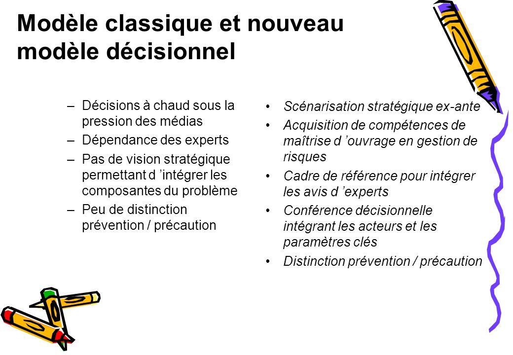 La décision complexe est le fruit d un processus collectif Structure type d une conférence décisionnelle Du « décideur » au « decision making process »