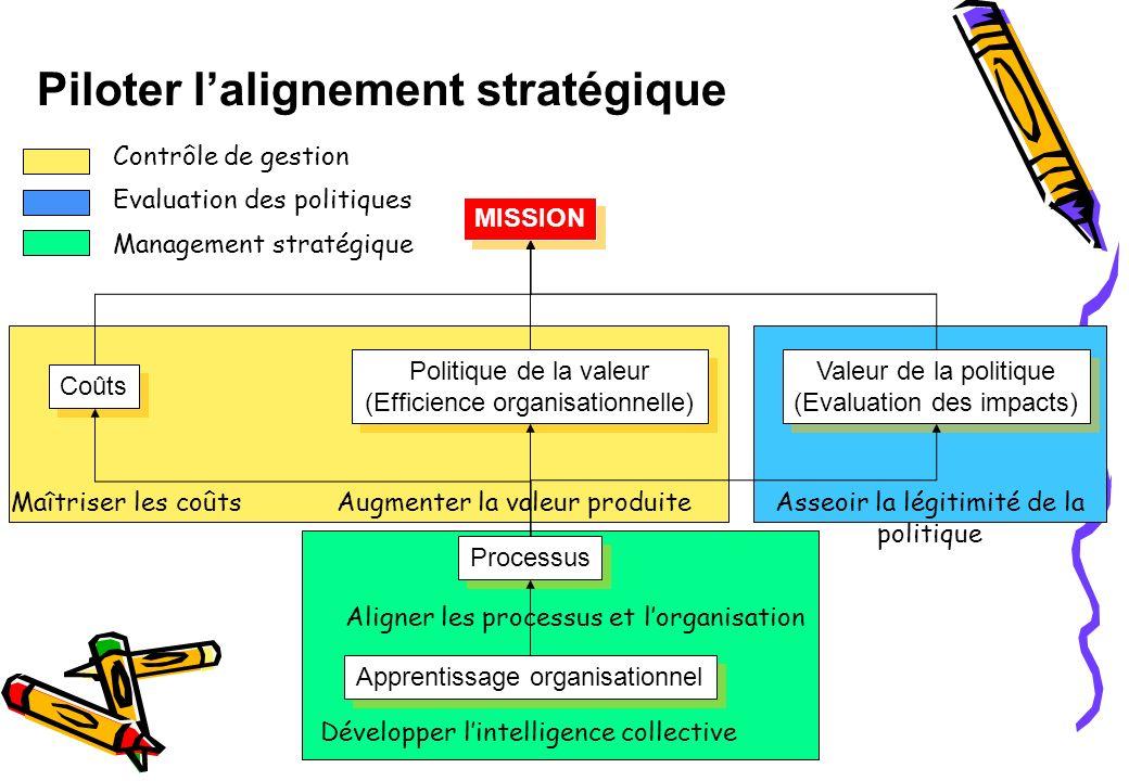 Les 7 questions au cœur du processus de planification stratégique TBP Clarifier les enjeux stratégiques de la politique Aligner les objectifs du haut en bas Retour dexpérience et apprentissage stratégique Définir des objectifs ambitieux et légitimes Avons-nous une stratégie commune et claire.