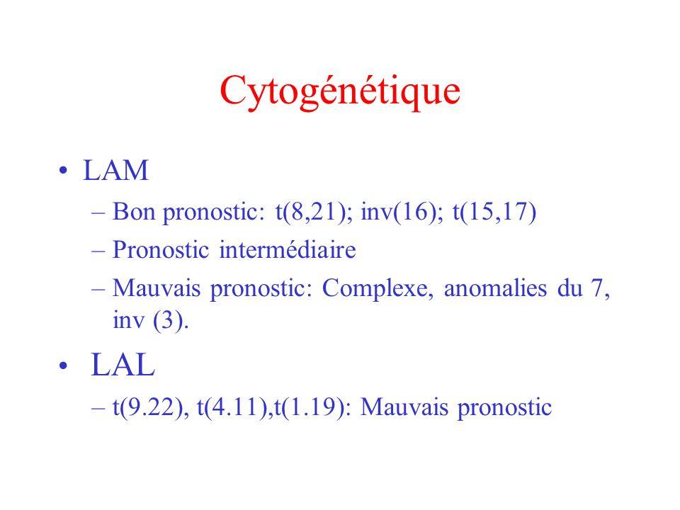 Cytogénétique LAM –Bon pronostic: t(8,21); inv(16); t(15,17) –Pronostic intermédiaire –Mauvais pronostic: Complexe, anomalies du 7, inv (3). LAL –t(9.