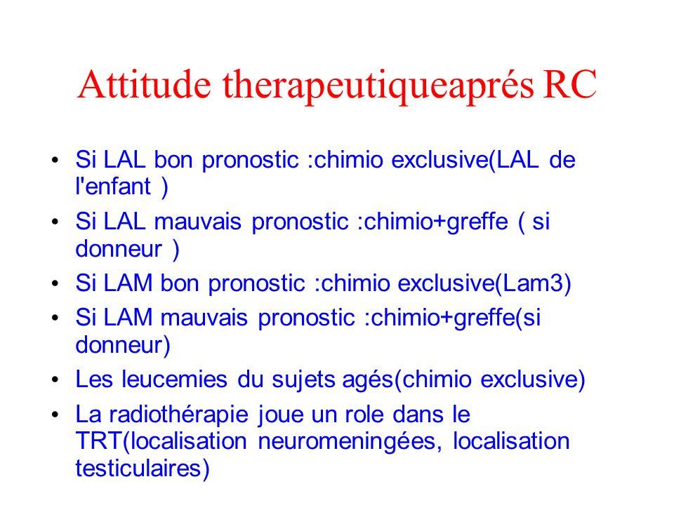 Attitude therapeutiqueaprés RC Si LAL bon pronostic :chimio exclusive(LAL de l'enfant ) Si LAL mauvais pronostic :chimio+greffe ( si donneur ) Si LAM