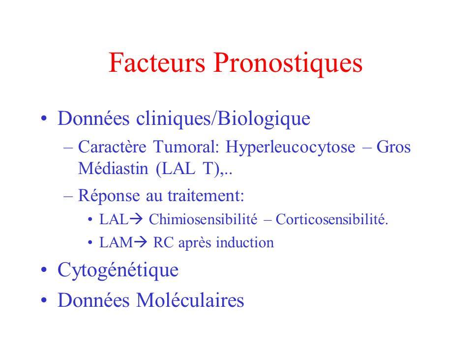 Facteurs Pronostiques Données cliniques/Biologique –Caractère Tumoral: Hyperleucocytose – Gros Médiastin (LAL T),.. –Réponse au traitement: LAL Chimio