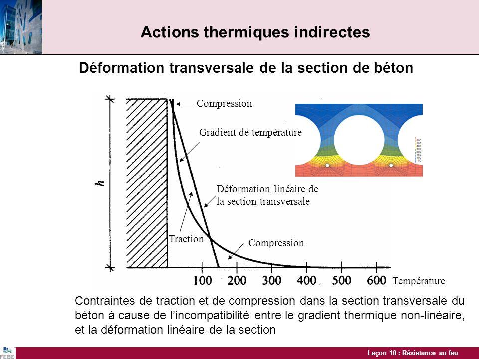 Leçon 10 : Résistance au feu Actions thermiques indirectes Déformation transversale de la section de béton Contraintes de traction et de compression d