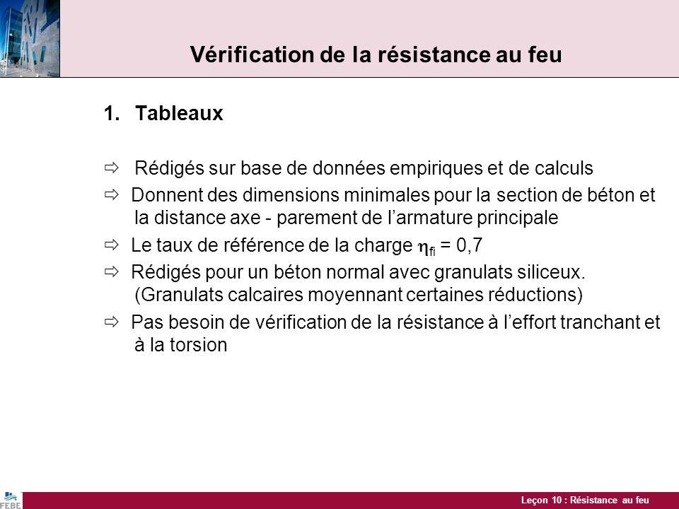 Leçon 10 : Résistance au feu Vérification de la résistance au feu 1.Tableaux Rédigés sur base de données empiriques et de calculs Donnent des dimensio