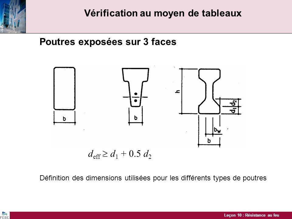 Leçon 10 : Résistance au feu Vérification au moyen de tableaux Poutres exposées sur 3 faces Définition des dimensions utilisées pour les différents ty