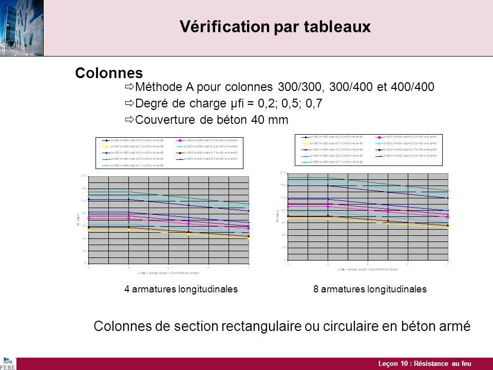 Leçon 10 : Résistance au feu Vérification par tableaux Colonnes Colonnes de section rectangulaire ou circulaire en béton armé Méthode A pour colonnes