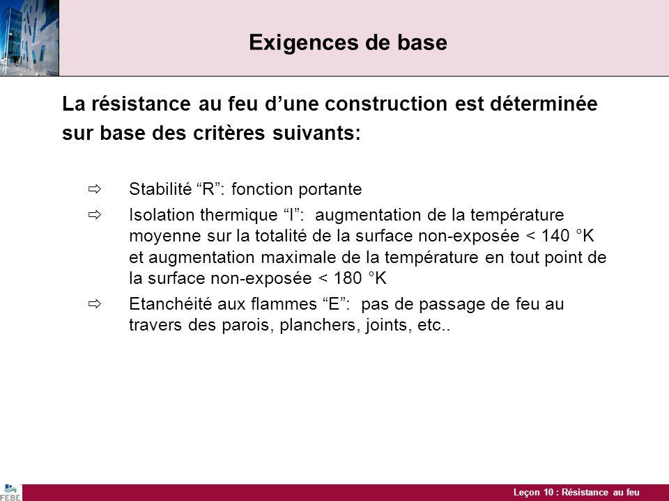 Leçon 10 : Résistance au feu Exigences de base La résistance au feu dune construction est déterminée sur base des critères suivants: Stabilité R: fonc