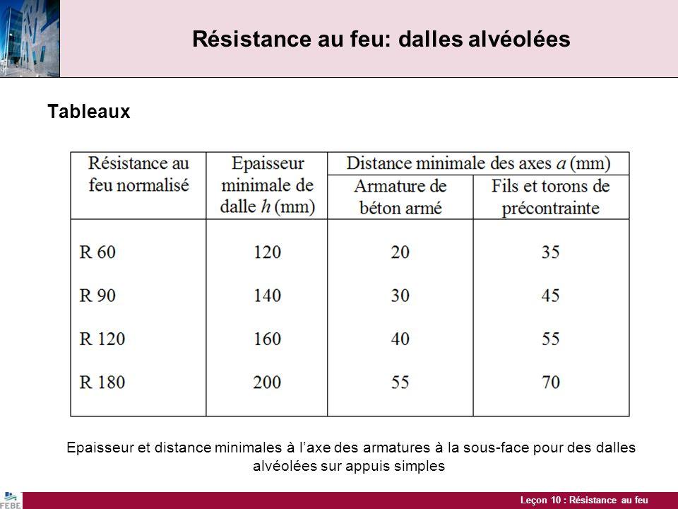 Leçon 10 : Résistance au feu Résistance au feu: dalles alvéolées Tableaux Epaisseur et distance minimales à laxe des armatures à la sous-face pour des