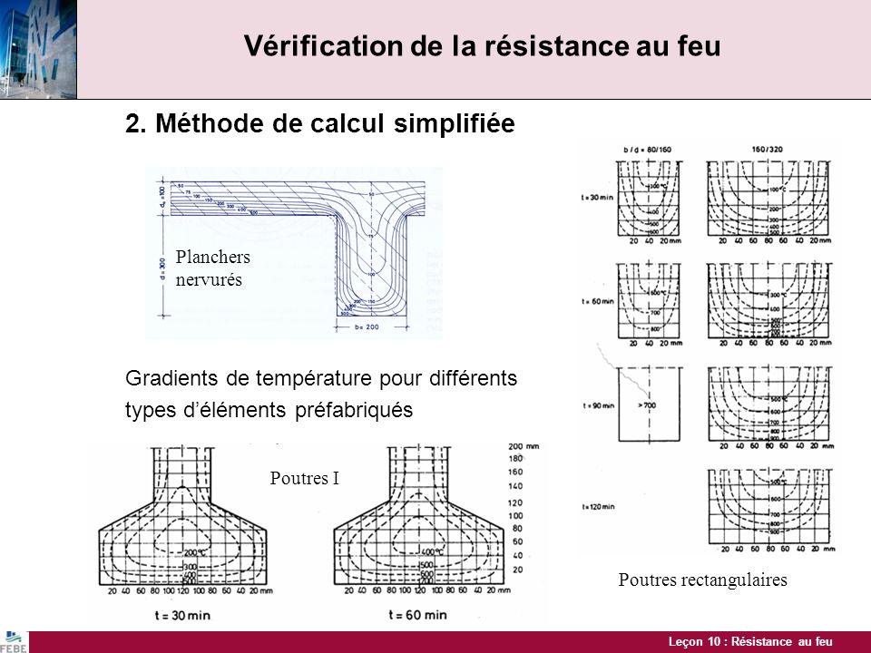 Leçon 10 : Résistance au feu Vérification de la résistance au feu 2. Méthode de calcul simplifiée Gradients de température pour différents types délém