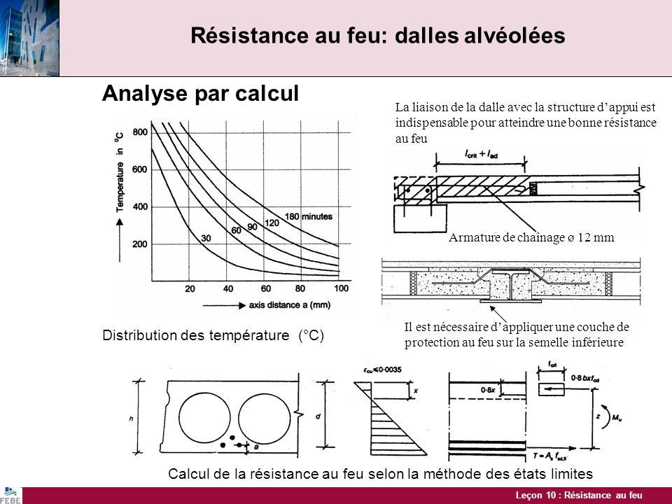 Leçon 10 : Résistance au feu Résistance au feu: dalles alvéolées Analyse par calcul Distribution des température (°C) Calcul de la résistance au feu s