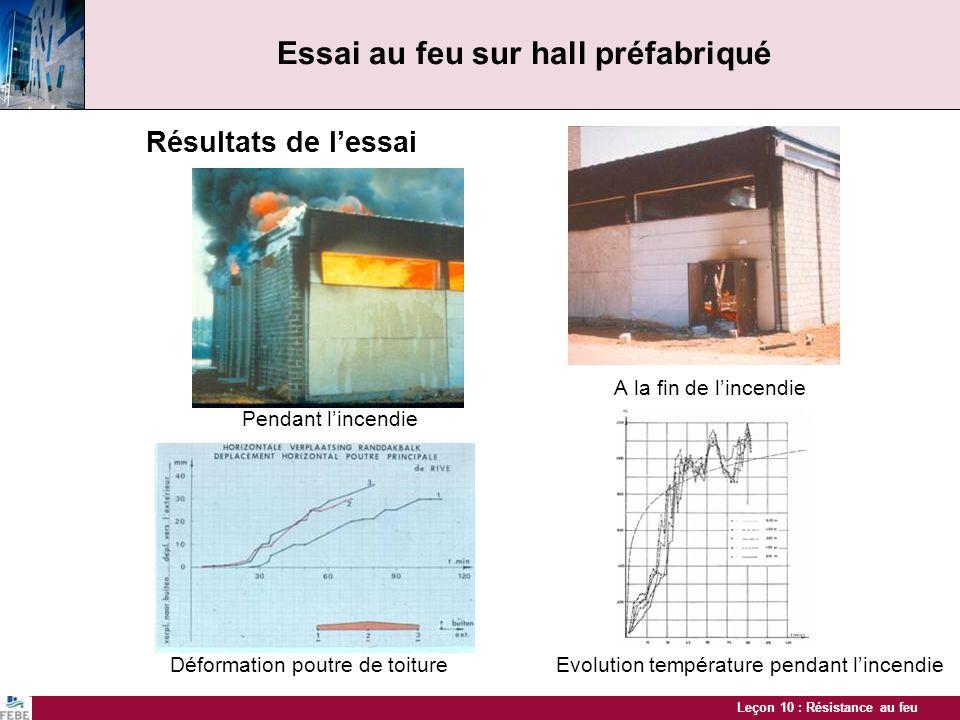 Leçon 10 : Résistance au feu Essai au feu sur hall préfabriqué Résultats de lessai A la fin de lincendie Pendant lincendie Déformation poutre de toitu