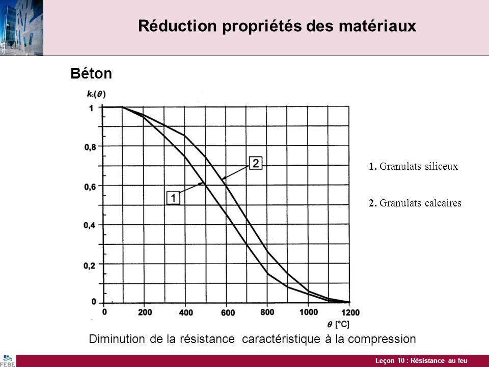Leçon 10 : Résistance au feu Réduction propriétés des matériaux Béton Diminution de la résistance caractéristique à la compression 1. Granulats silice