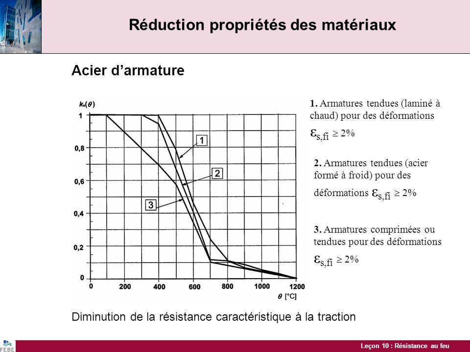 Leçon 10 : Résistance au feu Réduction propriétés des matériaux Acier de précontrainte Diminution de la résistance à la traction caractéristique (0,9 f pk ) 1.