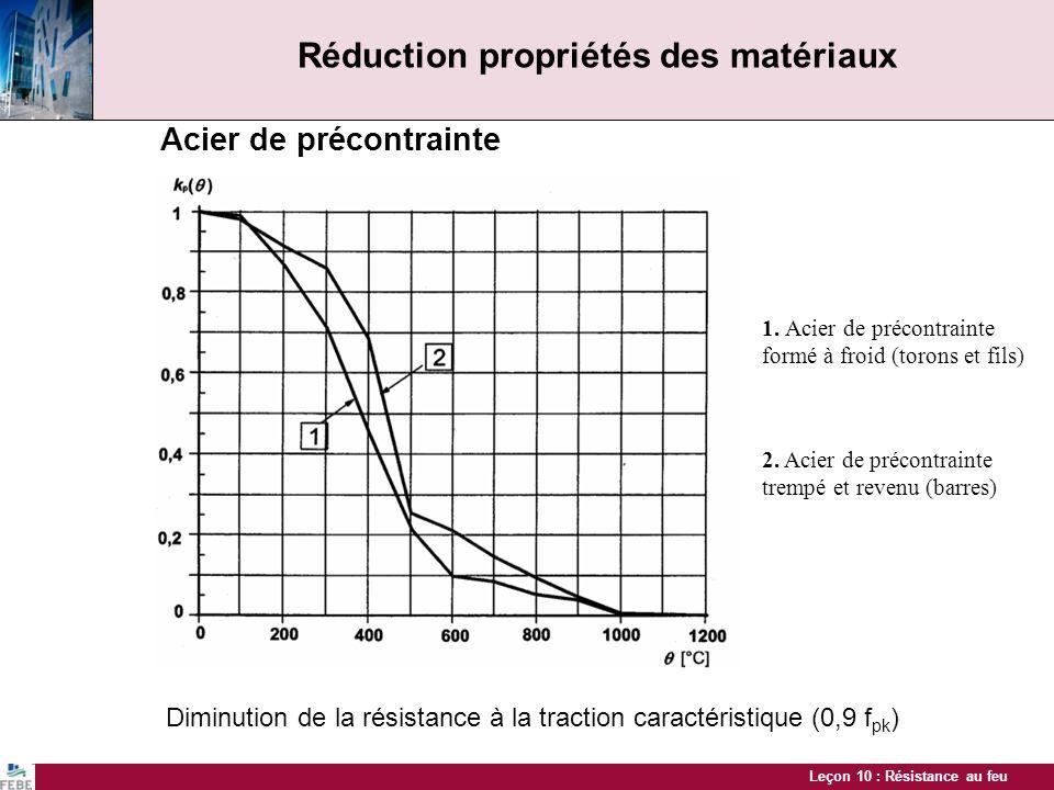 Leçon 10 : Résistance au feu Réduction propriétés des matériaux Acier de précontrainte Diminution de la résistance à la traction caractéristique (0,9