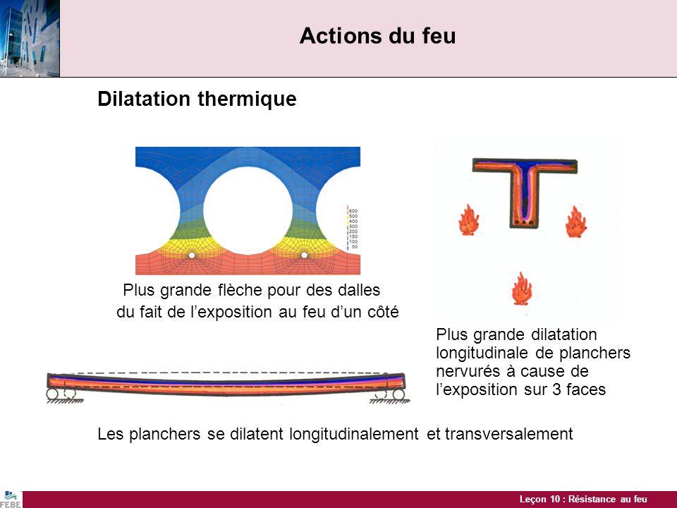 Leçon 10 : Résistance au feu Actions du feu Dilatation thermique Plus grande flèche pour des dalles du fait de lexposition au feu dun côté Plus grande