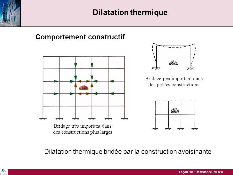 Leçon 10 : Résistance au feu De grandes dilatations thermiques peuvent donner lieu à des incompatibilités structurelles dans les liaisons Laccumulation de dilatations thermiques de travées consécutives dans une même direction peut être très importante Dilatation thermique à 120 °C ± 100 mm