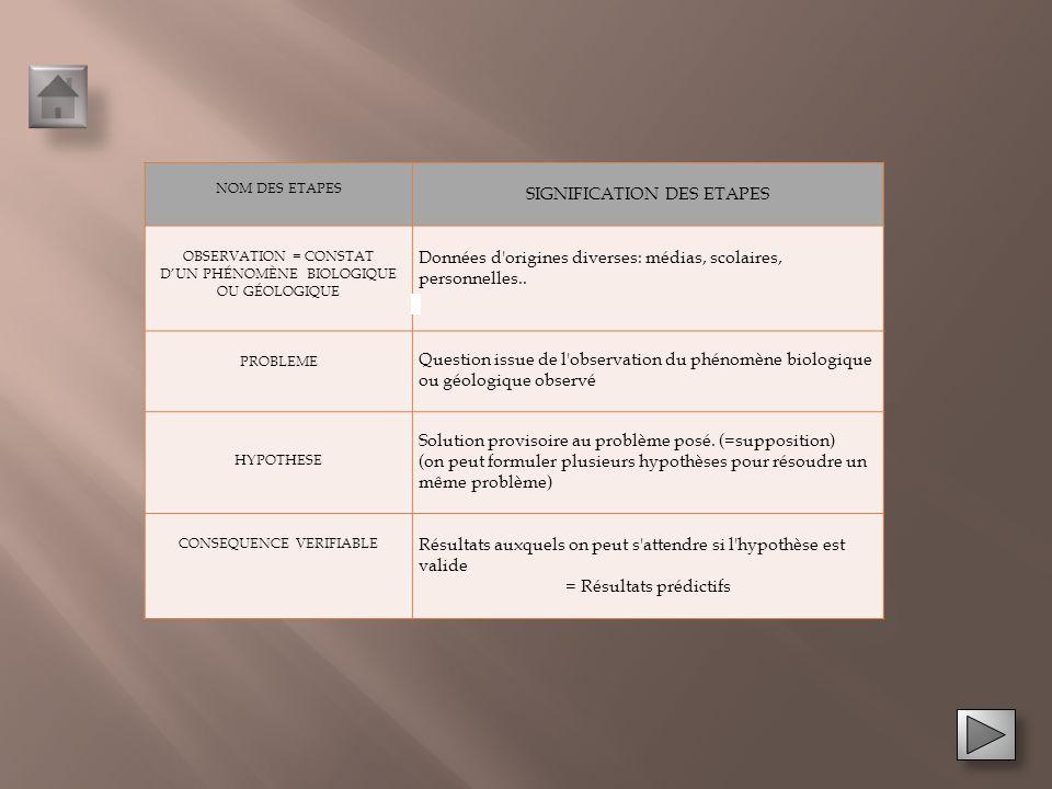 Rappel: Démarche expérimentale Rappel: Démarche expérimentale Protocole de manipulation en microbiologie Protocole de manipulation en microbiologie Aide à la manipulation Aide à la manipulation Aide à la résolution Aide à la résolution