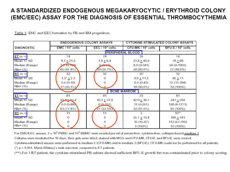 A STANDARDIZED ENDOGENOUS MEGAKARYOCYTIC / ERYTHROID COLONY (EMC/EEC) ASSAY FOR THE DIAGNOSIS OF ESSENTIAL THROMBOCYTHEMIA