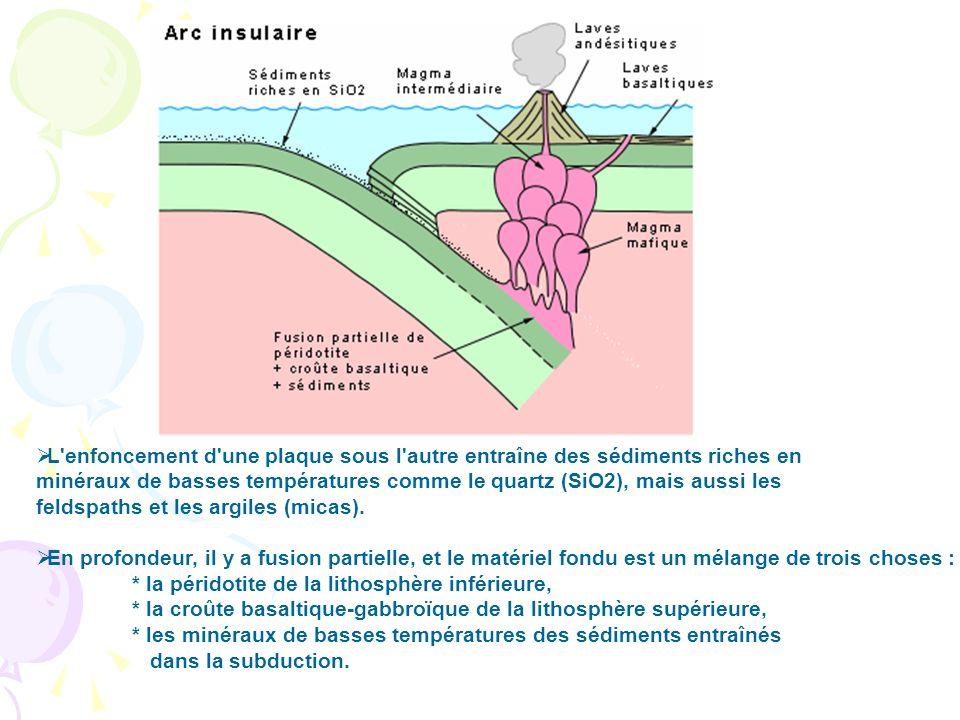 L'enfoncement d'une plaque sous l'autre entraîne des sédiments riches en minéraux de basses températures comme le quartz (SiO2), mais aussi les feldsp