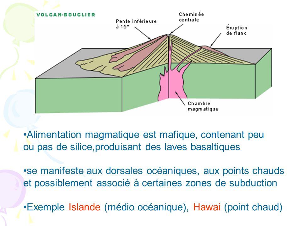 Alimentation magmatique est mafique, contenant peu ou pas de silice,produisant des laves basaltiques se manifeste aux dorsales océaniques, aux points