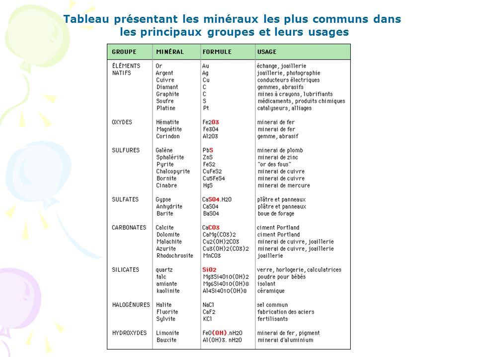 Tableau présentant les minéraux les plus communs dans les principaux groupes et leurs usages