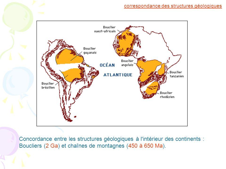 correspondance des structures géologiques Concordance entre les structures géologiques à l'intérieur des continents : Boucliers (2 Ga) et chaînes de m