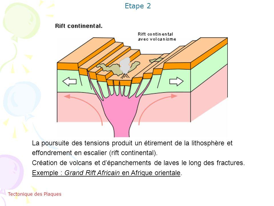 La poursuite des tensions produit un étirement de la lithosphère et effondrement en escalier (rift continental). Création de volcans et dépanchements
