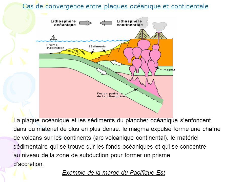 Cas de convergence entre plaques océanique et continentale La plaque océanique et les sédiments du plancher océanique s'enfoncent dans du matériel de