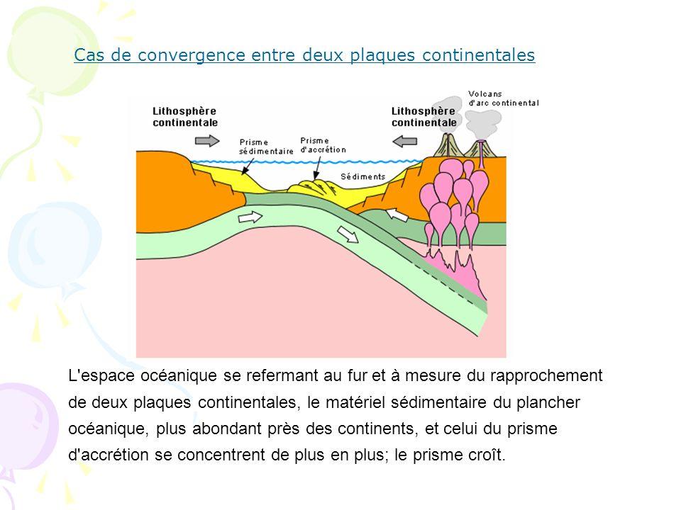 Cas de convergence entre deux plaques continentales L'espace océanique se refermant au fur et à mesure du rapprochement de deux plaques continentales,
